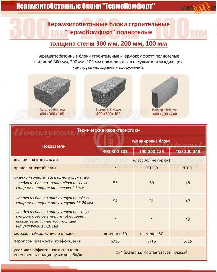 предел огнестойкости керамзитобетонных блоков
